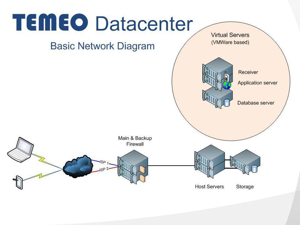 www.temeo.org
