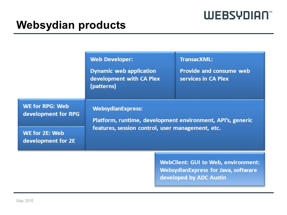 Websydian products WebsydianExpress: Platform, runtime, development environment, APIs, generic features, session control, user management, etc.
