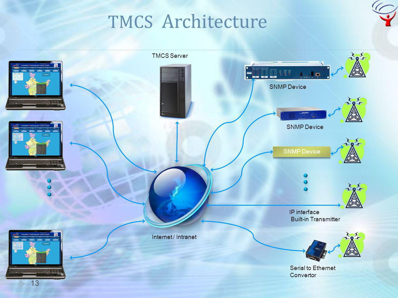 13 TMCS Architecture Internet / Intranet IP interface Built-in Transmitter TMCS Server Serial to Ethernet Convertor SNMP Device