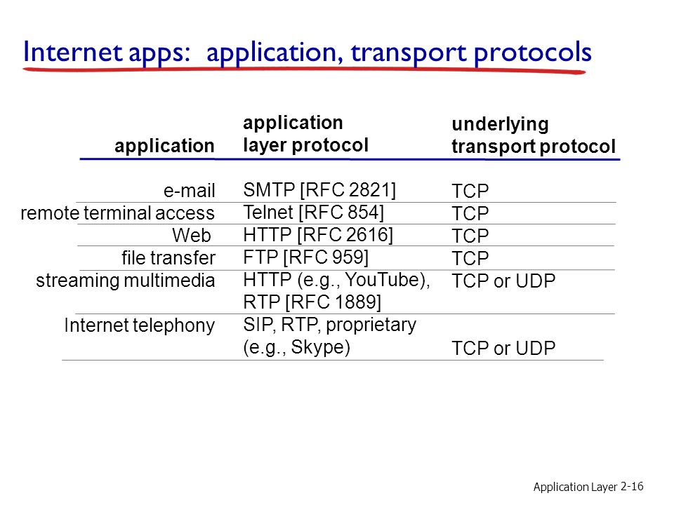 Application Layer 2-16 Internet apps: application, transport protocols application e-mail remote terminal access Web file transfer streaming multimedi