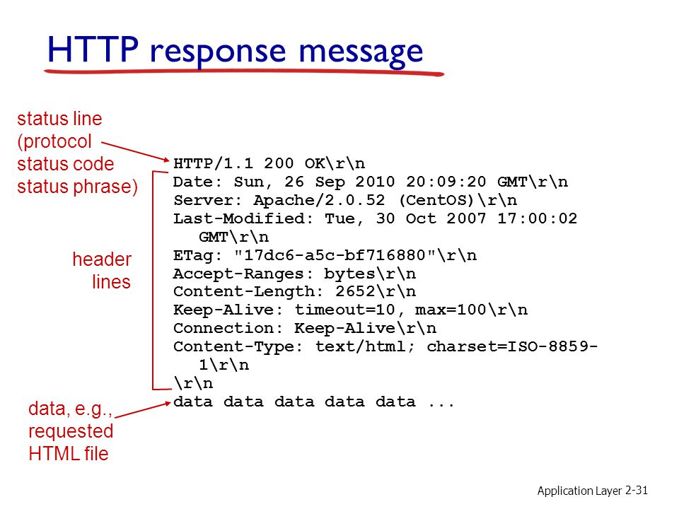 Application Layer 2-31 HTTP response message status line (protocol status code status phrase) header lines data, e.g., requested HTML file HTTP/1.1 20