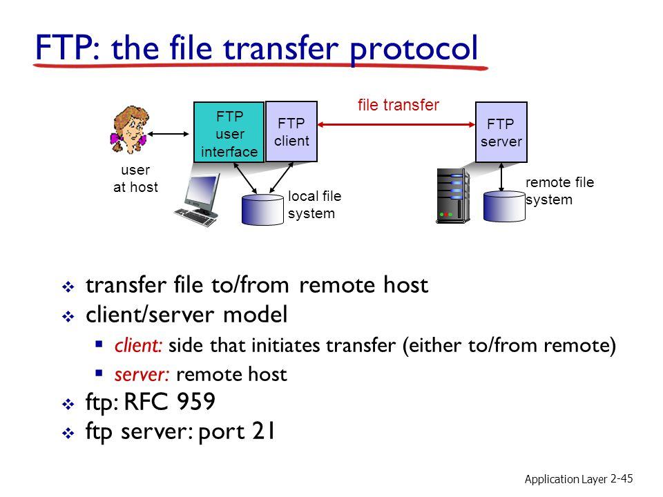 Application Layer 2-45 FTP: the file transfer protocol file transfer FTP server FTP user interface FTP client local file system remote file system use