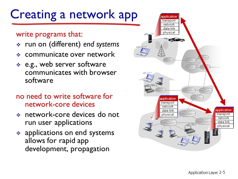 Application Layer 2-5 Creating a network app write programs that: run on (different) end systems communicate over network e.g., web server software co