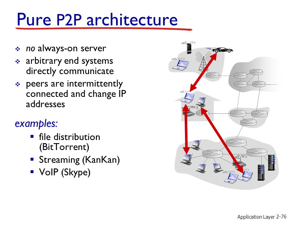Application Layer 2-76 Pure P2P architecture no always-on server arbitrary end systems directly communicate peers are intermittently connected and cha