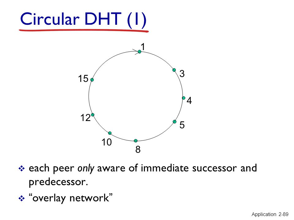 1 3 4 5 8 10 12 15 Circular DHT (1) each peer only aware of immediate successor and predecessor. overlay network Application 2-89
