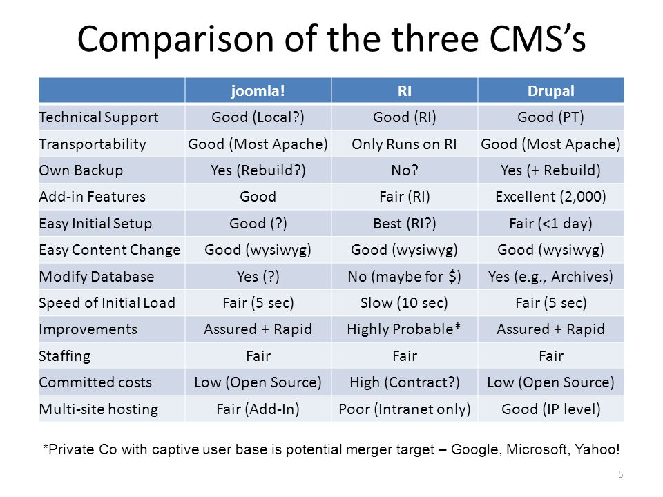 Comparison of the three CMSs 5 joomla!RIDrupal Technical SupportGood (Local )Good (RI)Good (PT) TransportabilityGood (Most Apache)Only Runs on RIGood (Most Apache) Own BackupYes (Rebuild )No Yes (+ Rebuild) Add-in FeaturesGoodFair (RI)Excellent (2,000) Easy Initial SetupGood ( )Best (RI )Fair (<1 day) Easy Content ChangeGood (wysiwyg) Modify DatabaseYes ( )No (maybe for $)Yes (e.g., Archives) Speed of Initial LoadFair (5 sec)Slow (10 sec)Fair (5 sec) ImprovementsAssured + RapidHighly Probable*Assured + Rapid StaffingFair Committed costsLow (Open Source)High (Contract )Low (Open Source) Multi-site hostingFair (Add-In)Poor (Intranet only)Good (IP level) *Private Co with captive user base is potential merger target – Google, Microsoft, Yahoo!