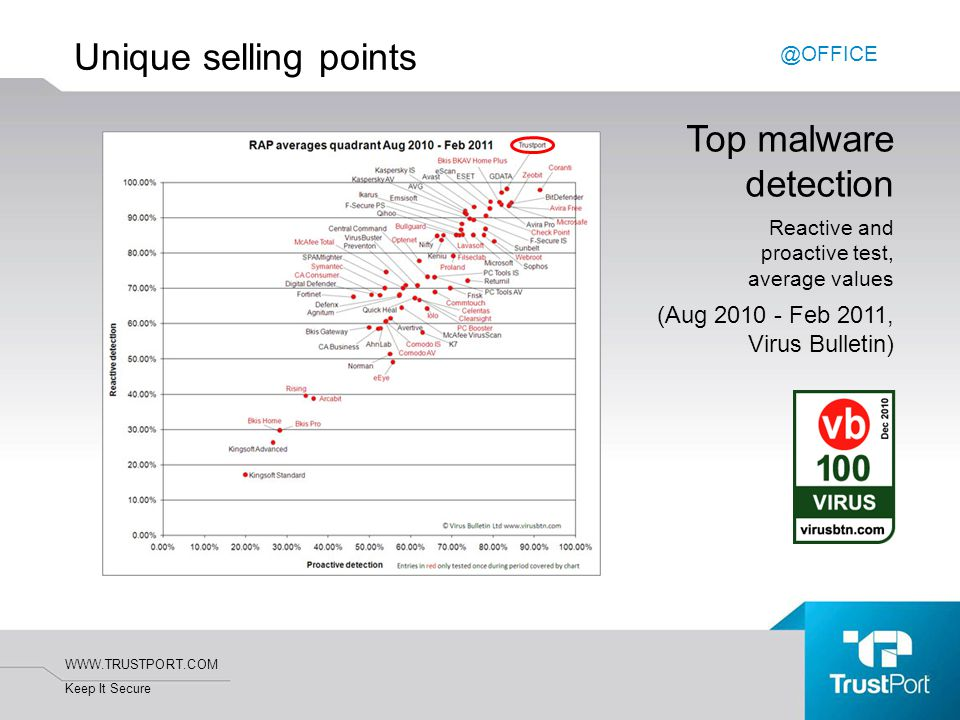 WWW.TRUSTPORT.COM Keep It Secure Unique selling points Top malware detection Reactive and proactive test, average values (Aug 2010 - Feb 2011, Virus Bulletin) @OFFICE