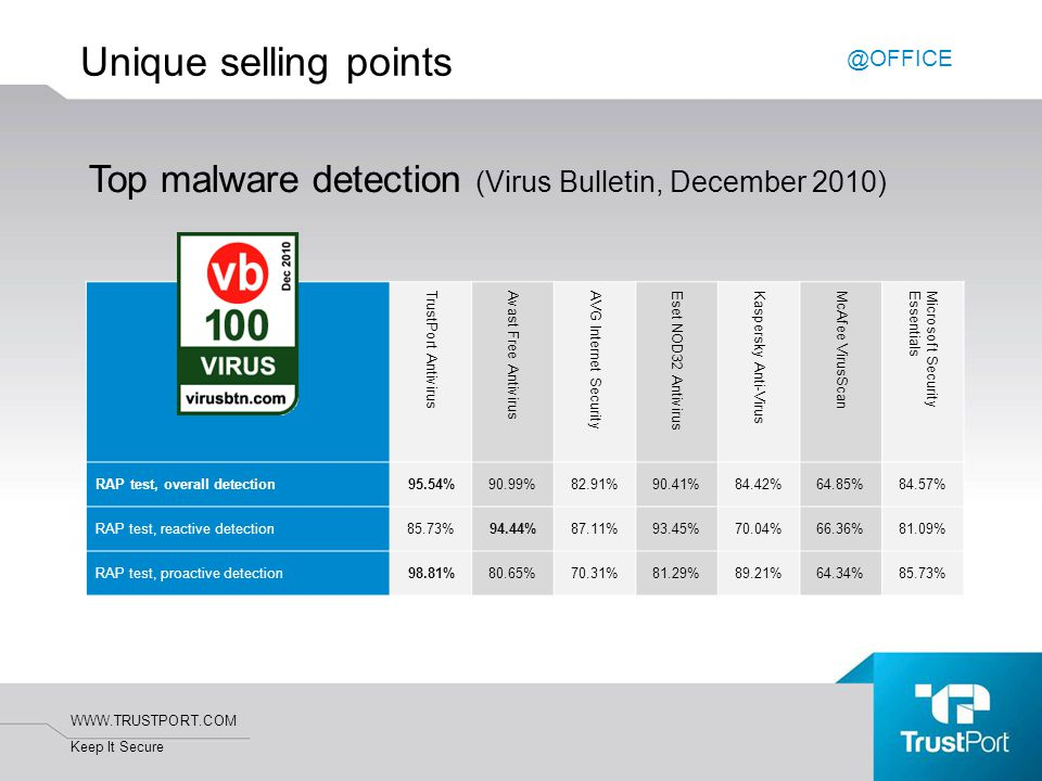WWW.TRUSTPORT.COM Keep It Secure Unique selling points Top malware detection (Virus Bulletin, December 2010) TrustPort Antivirus Avast Free Antivirus