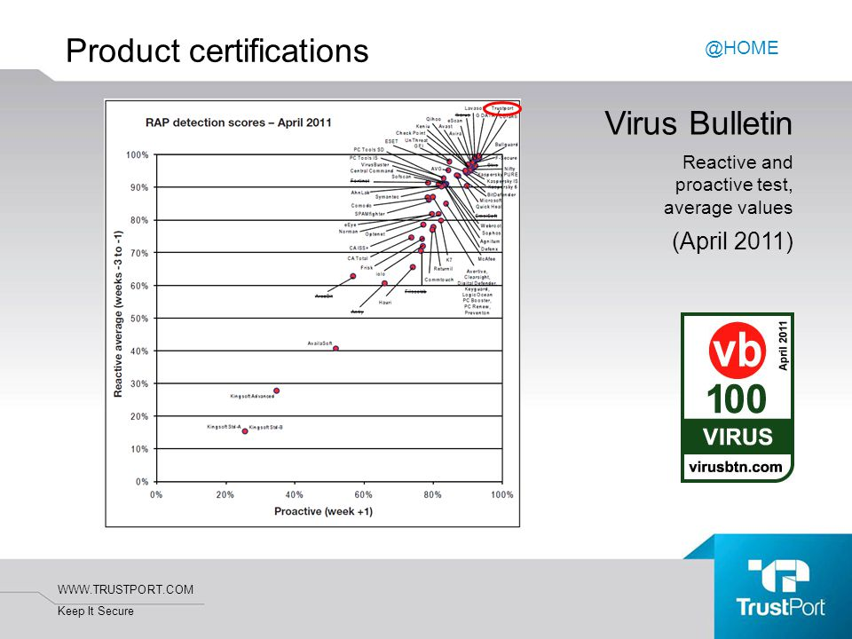 WWW.TRUSTPORT.COM Keep It Secure Product certifications Virus Bulletin Reactive and proactive test, average values (April 2011) @HOME