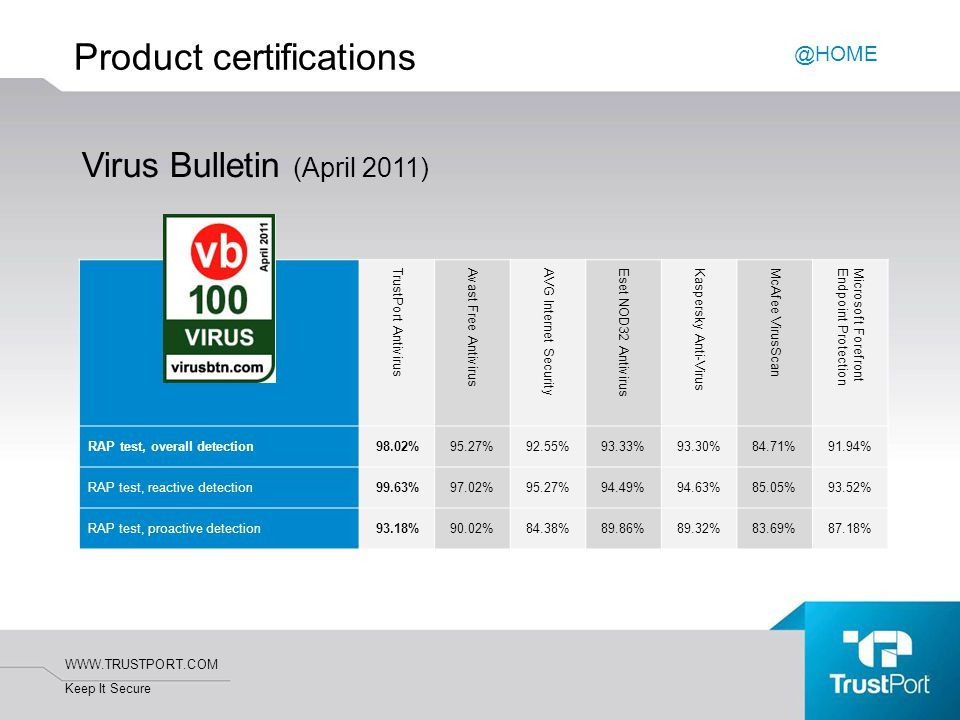 WWW.TRUSTPORT.COM Keep It Secure Product certifications @HOME Virus Bulletin (April 2011) TrustPort Antivirus Avast Free Antivirus AVG Internet Security Eset NOD32 Antivirus Kaspersky Anti-Virus McAfee VirusScan Microsoft ForefrontEndpoint Protection RAP test, overall detection98.02%95.27%92.55%93.33%93.30%84.71%91.94% RAP test, reactive detection99.63%97.02%95.27%94.49%94.63%85.05%93.52% RAP test, proactive detection93.18%90.02%84.38%89.86%89.32%83.69%87.18%