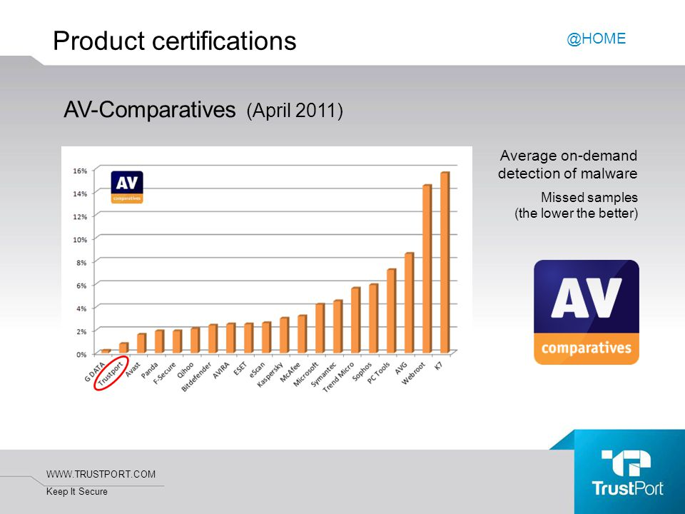 WWW.TRUSTPORT.COM Keep It Secure Product certifications Average on-demand detection of malware Missed samples (the lower the better) @HOME AV-Comparatives (April 2011)