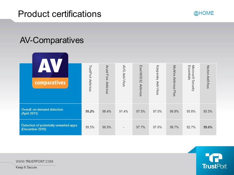 WWW.TRUSTPORT.COM Keep It Secure Product certifications @HOME AV-Comparatives TrustPort Antivirus Avast Free Antivirus AVG Anti-Virus Eset NOD32 Antivirus Kaspersky Anti-Virus McAfee Antivirus Plus Microsoft SecurityEssentials Norton AntiVirus Overall on-demand detection (April 2011) 99.2%98.4%91.4%97.5%97.0%96.8%95.8%95.5% Detection of potentially unwanted apps (December 2010) 99.5%96.9%-97.7%97.6%98.7%92.7%99.6%
