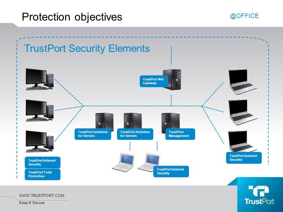 WWW.TRUSTPORT.COM Keep It Secure Protection objectives TrustPort Security Elements TrustPort Net Gateway TrustPort Antivirus for Servers TrustPort Tot