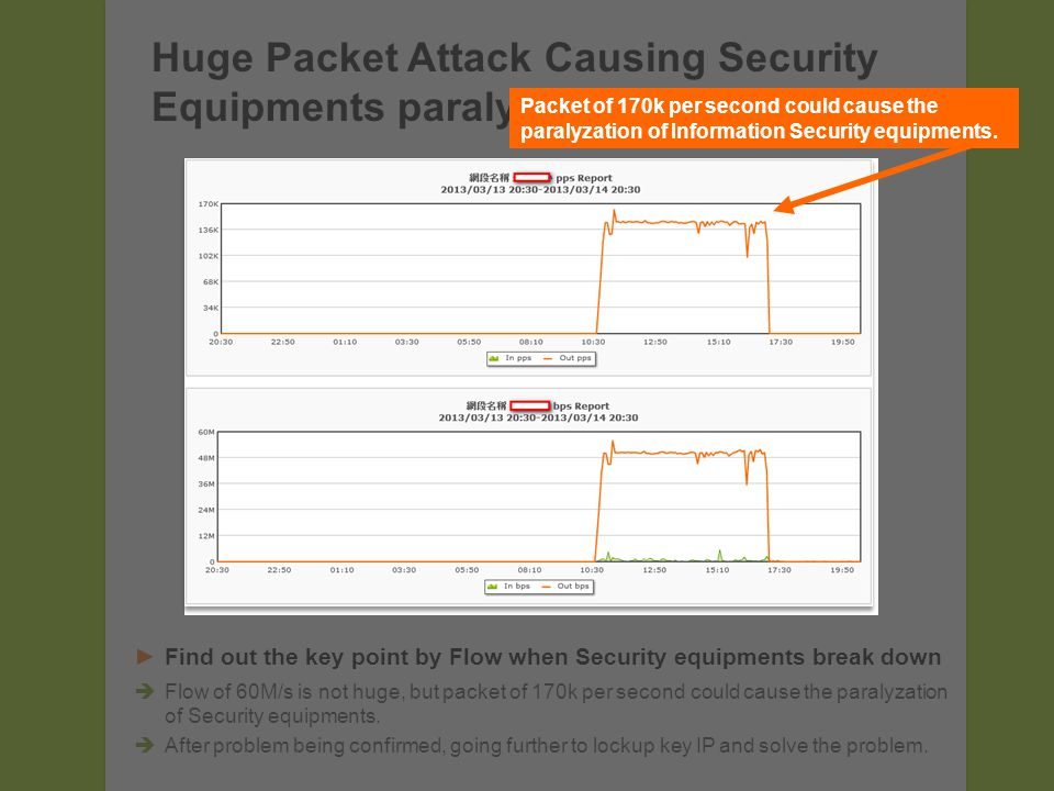 Huge Packet Attack Causing Security Equipments paralyzed Find out the key point by Flow when Security equipments break down Flow of 60M/s is not huge, but packet of 170k per second could cause the paralyzation of Security equipments.