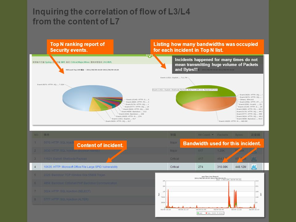 Inquiring the correlation of flow of L3/L4 from the content of L7 Top N ranking report of Security events.