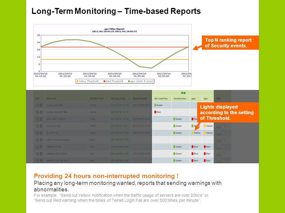 Long-Term Monitoring – Time-based Reports Providing 24 hours non-interrupted monitoring .