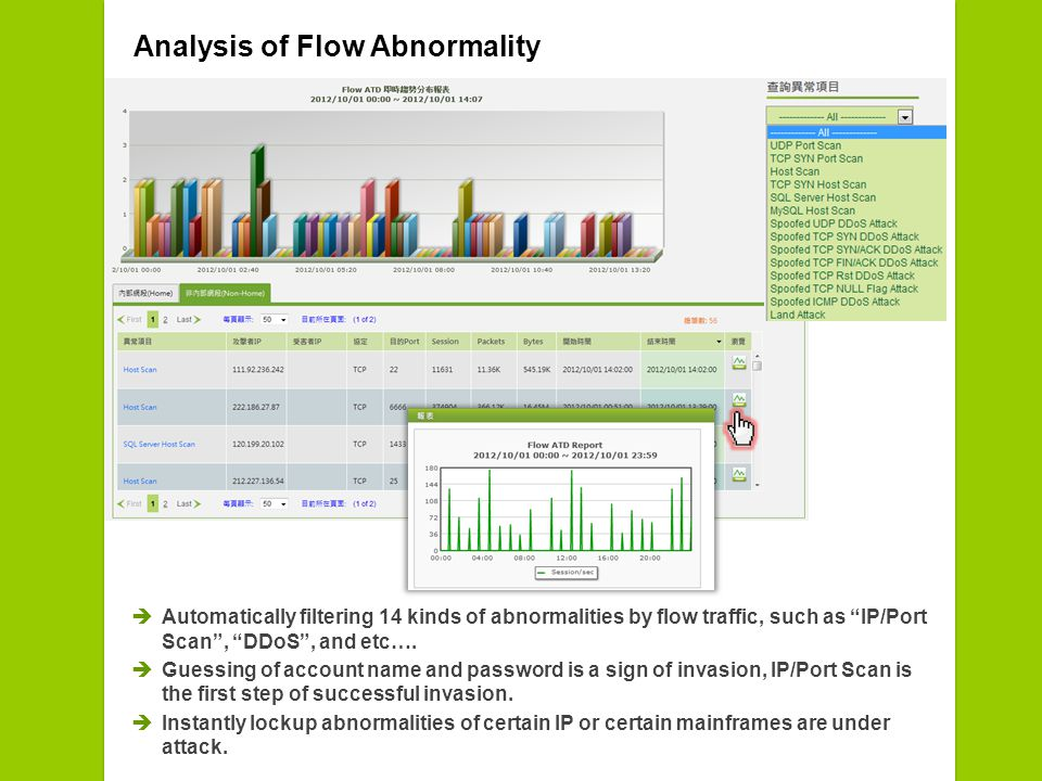 Analysis of Flow Abnormality Automatically filtering 14 kinds of abnormalities by flow traffic, such as IP/Port Scan, DDoS, and etc….