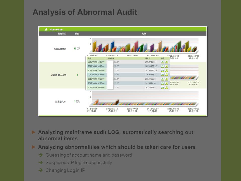 Analyzing mainframe audit LOG, automatically searching out abnormal items Analyzing abnormalities which should be taken care for users Guessing of account name and password Suspicious IP login successfully Changing Log in IP Analysis of Abnormal Audit