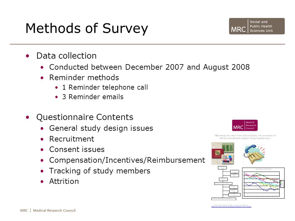 Methods of Survey Data collection Conducted between December 2007 and August 2008 Reminder methods 1 Reminder telephone call 3 Reminder emails Questionnaire Contents General study design issues Recruitment Consent issues Compensation/Incentives/Reimbursement Tracking of study members Attrition
