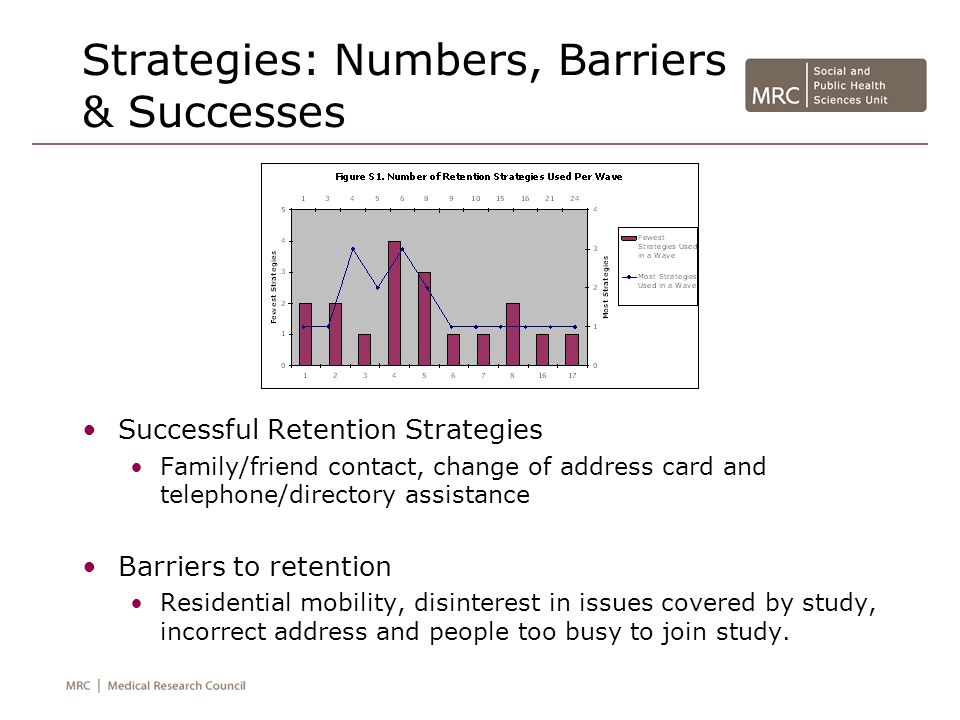 Strategies: Numbers, Barriers & Successes Successful Retention Strategies Family/friend contact, change of address card and telephone/directory assistance Barriers to retention Residential mobility, disinterest in issues covered by study, incorrect address and people too busy to join study.