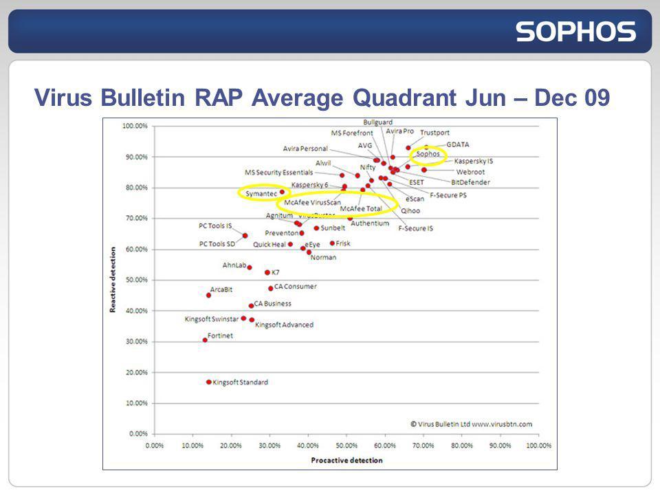Virus Bulletin RAP Average Quadrant Jun – Dec 09