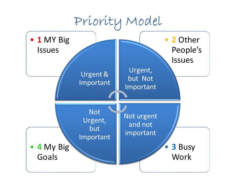Priority Model