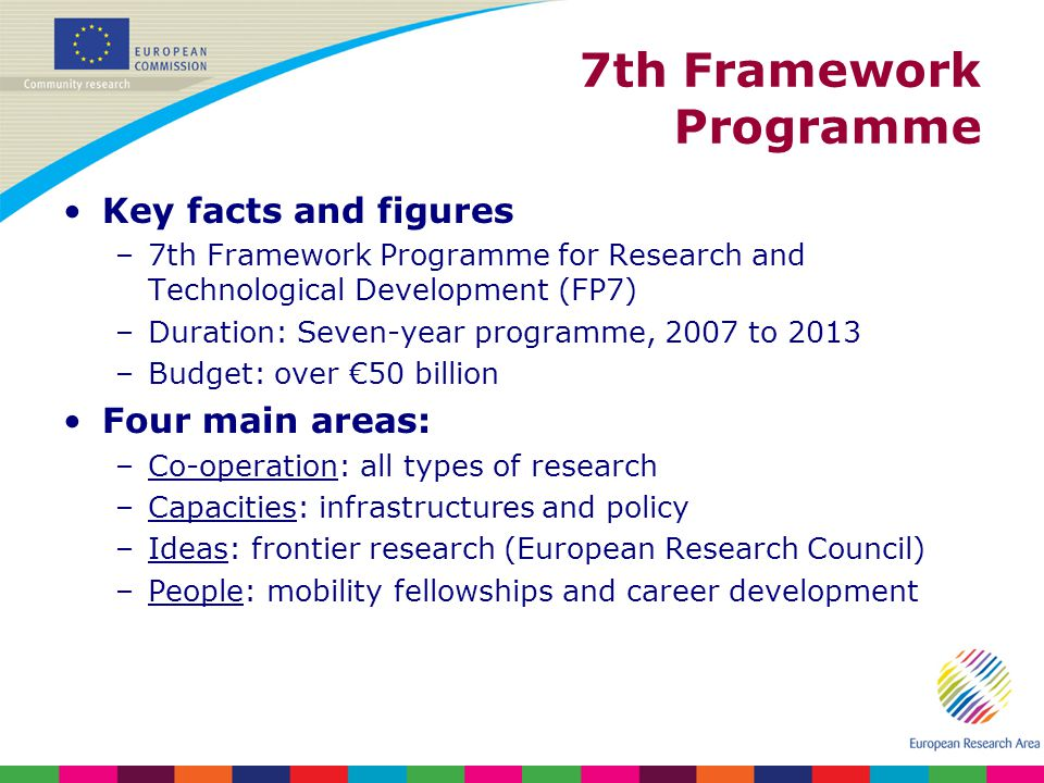 7th Framework Programme Key facts and figures –7th Framework Programme for Research and Technological Development (FP7) –Duration: Seven-year programme, 2007 to 2013 –Budget: over 50 billion Four main areas: –Co-operation: all types of research –Capacities: infrastructures and policy –Ideas: frontier research (European Research Council) –People: mobility fellowships and career development