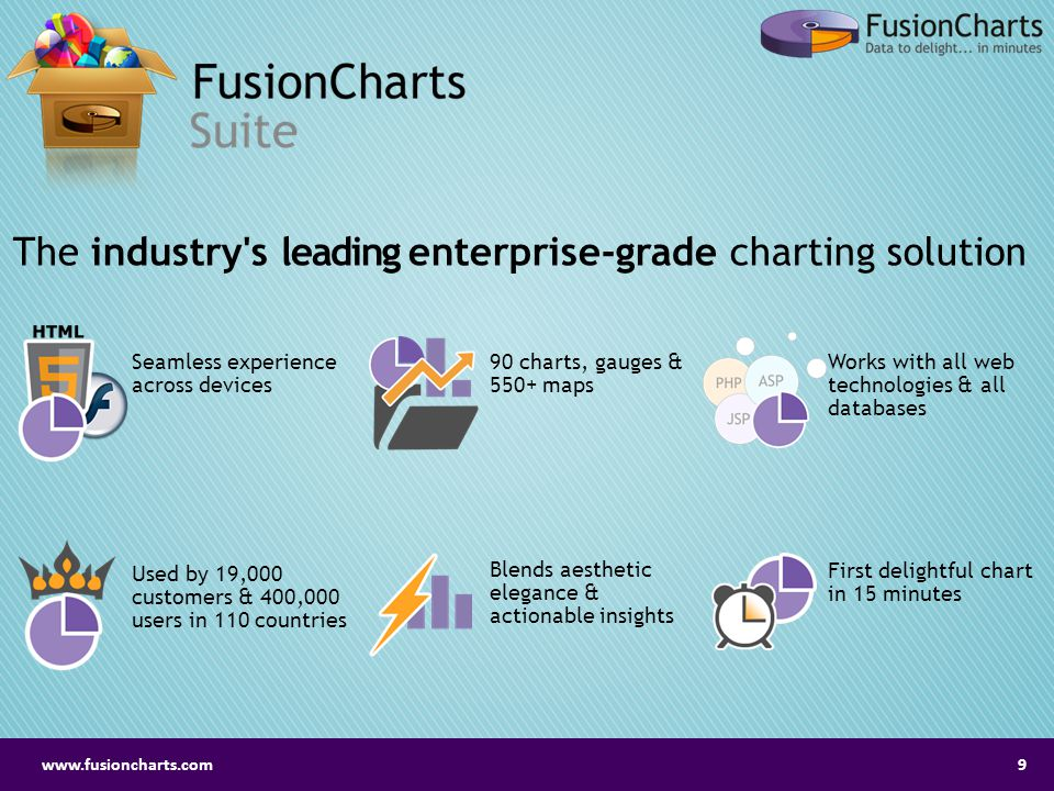 The industry s leading enterprise-grade charting solution Seamless experience across devices 90 charts, gauges & 550+ maps Works with all web technologies & all databases Used by 19,000 customers & 400,000 users in 110 countries Blends aesthetic elegance & actionable insights First delightful chart in 15 minutes www.fusioncharts.com9