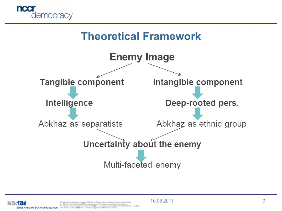 10.06.20119 Theoretical Framework Enemy Image Tangible component Intangible component Intelligence Deep-rooted pers. Abkhaz as separatists Abkhaz as e