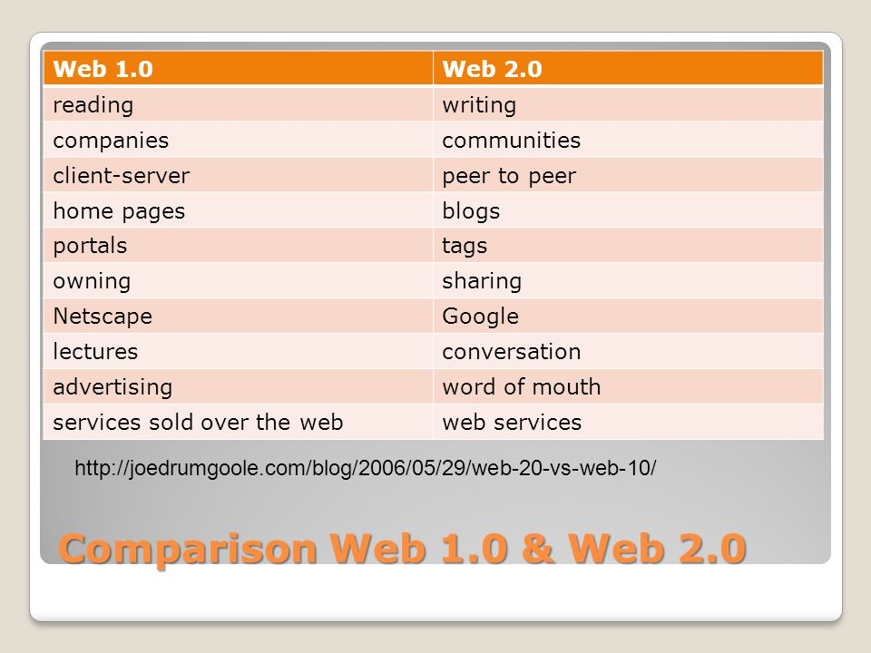 Time bar of Web 2.0 buzz words From Widipedia.com: Web 2.0