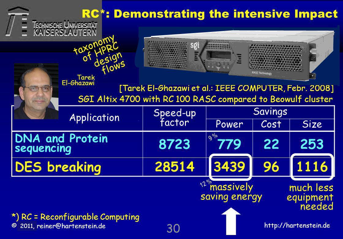 © 2010, reiner@hartenstein.de http://hartenstein.de TU Kaiserslautern 2011, 30 [Tarek El-Ghazawi et al.: IEEE COMPUTER, Febr. 2008] Application. Speed