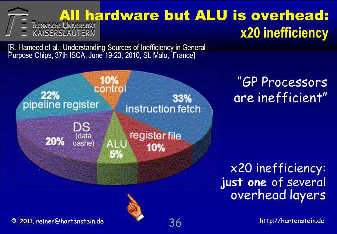 © 2010, reiner@hartenstein.de http://hartenstein.de TU Kaiserslautern 2011, All hardware but ALU is overhead: x20 inefficiency 36 x20 inefficiency: ju