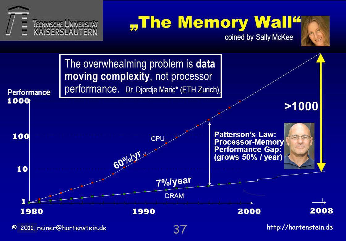 © 2010, reiner@hartenstein.de http://hartenstein.de TU Kaiserslautern 2011, The Memory Wall 60%/yr.. 7%/year Pattersons Law: Processor-Memory Performa