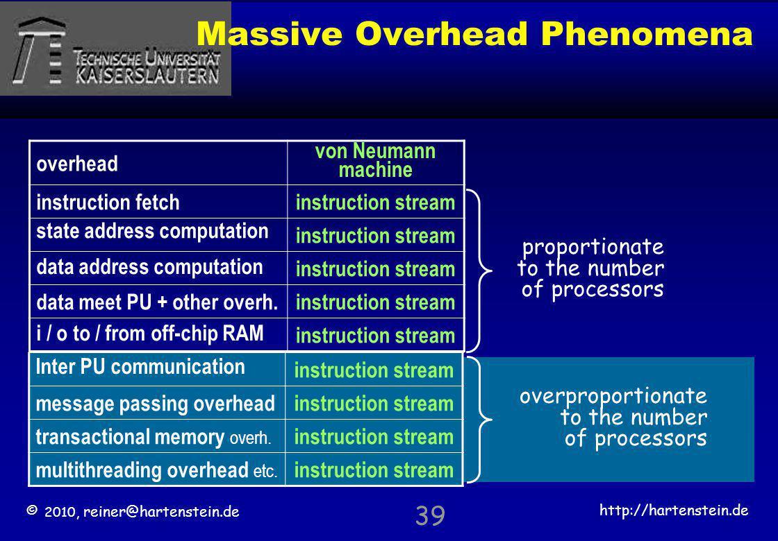 © 2010, reiner@hartenstein.de http://hartenstein.de TU Kaiserslautern Massive Overhead Phenomena proportionate to the number of processors overproport