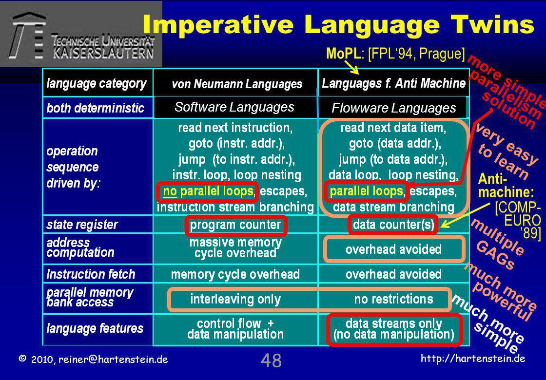 © 2010, reiner@hartenstein.de http://hartenstein.de TU Kaiserslautern 48 Imperative Language Twins very easy to learn multiple GAGs much more powerful