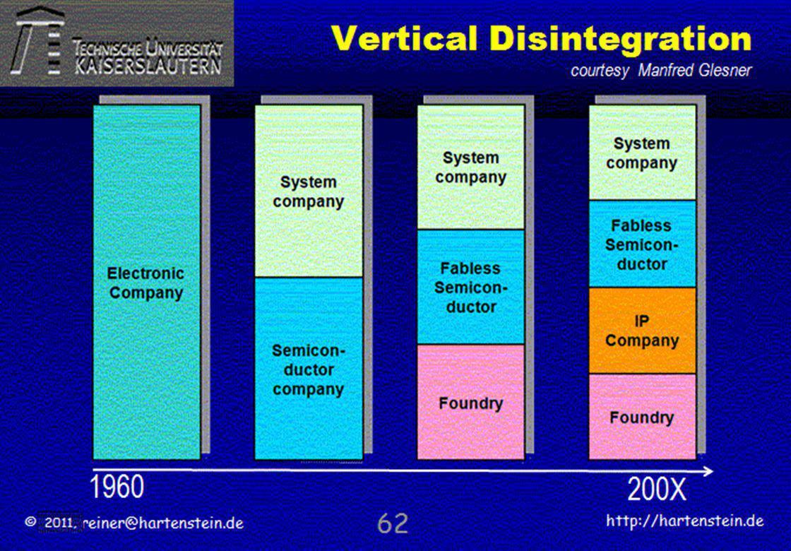 © 2010, reiner@hartenstein.de http://hartenstein.de TU Kaiserslautern 2011, Vertical Disintegration 61 1960 200X courtesy Manfred Glesner