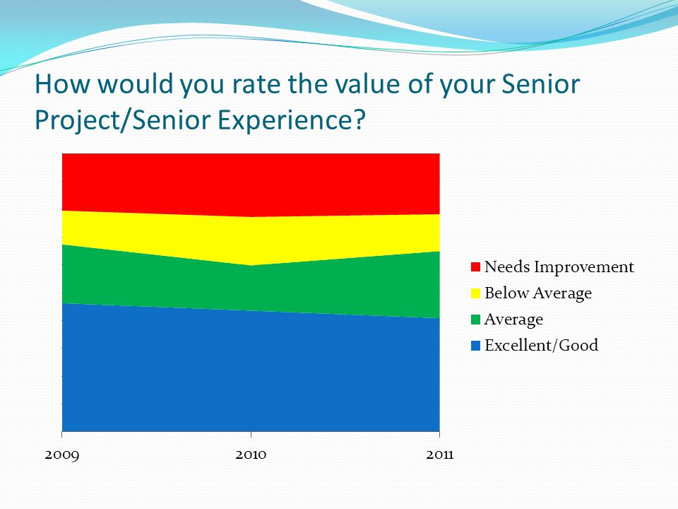 How would you rate the value of your Senior Project/Senior Experience?