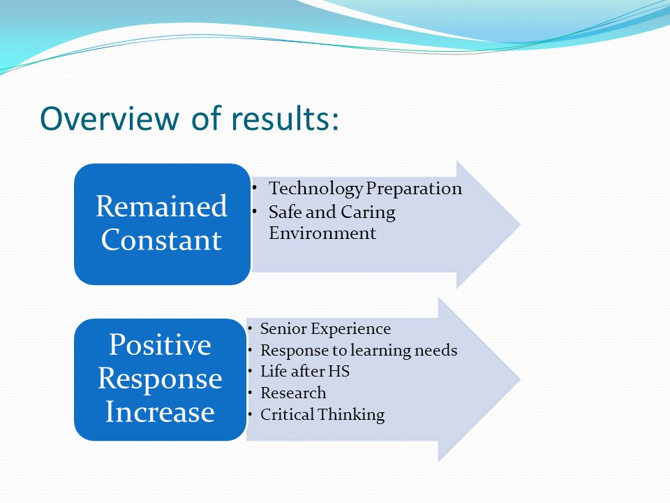 Overview of results: Technology Preparation Safe and Caring Environment Remained Constant Senior Experience Response to learning needs Life after HS R