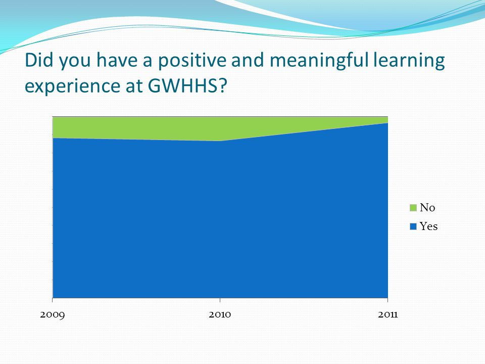 Did you have a positive and meaningful learning experience at GWHHS?