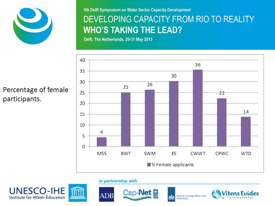Purpose of 5th Symposium Percentage of female participants.