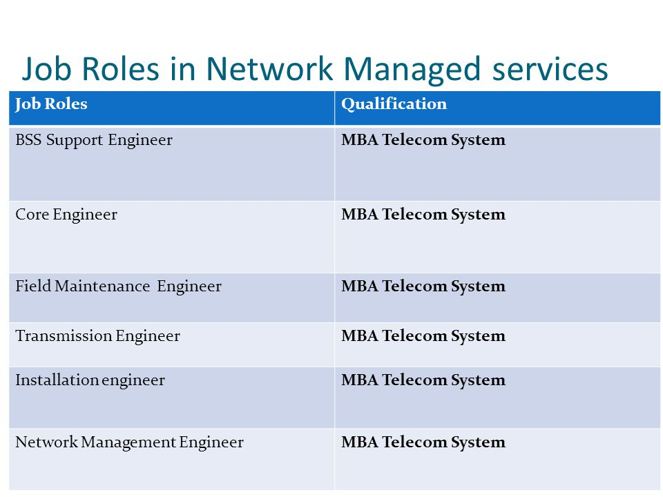 Job Roles in Network Managed services Job RolesQualification BSS Support EngineerMBA Telecom System Core EngineerMBA Telecom System Field Maintenance EngineerMBA Telecom System Transmission EngineerMBA Telecom System Installation engineerMBA Telecom System Network Management EngineerMBA Telecom System