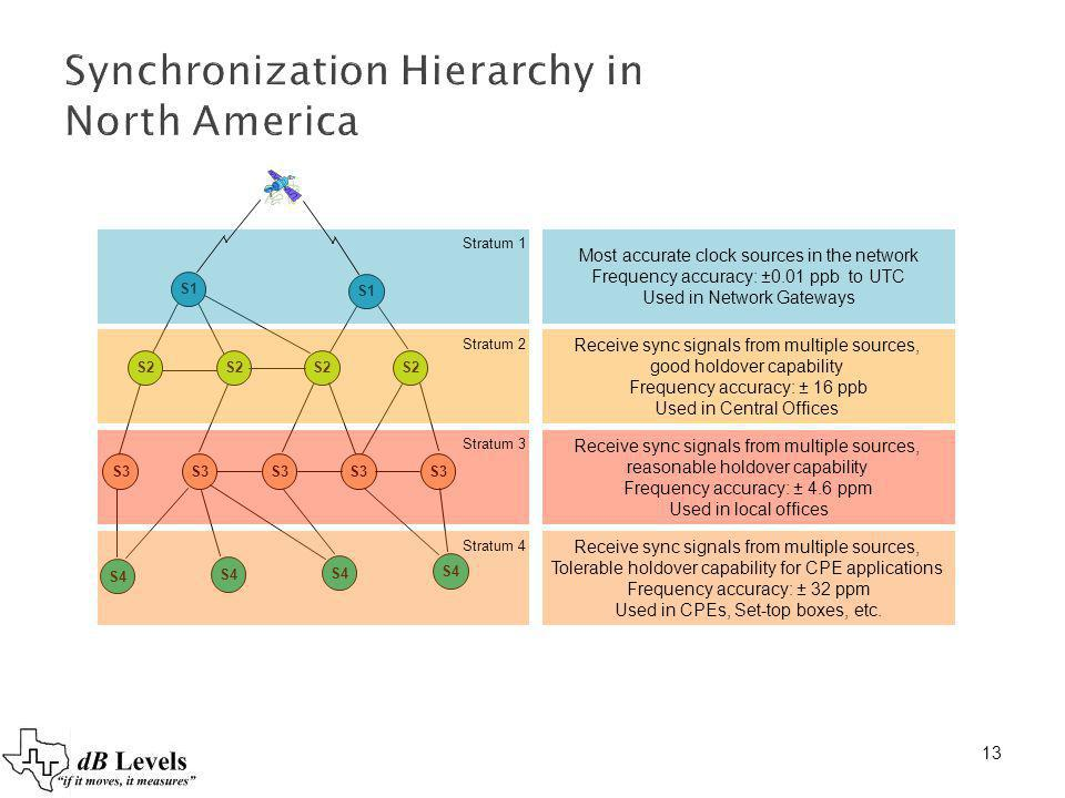 13 Synchronization Hierarchy in North America S1 S2 S3 S4 Stratum 1 Stratum 2 Stratum 3 Stratum 4 Most accurate clock sources in the network Frequency