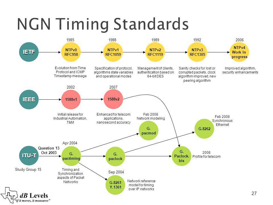 27 NGN Timing Standards IETF NTPv0 RFC958 NTPv1 RFC1059 NTPv2 RFC1119 NTPv3 RFC1305 NTPv4 Work In progress IEEE 1588v1 1588v2 ITU-T Evolution from Tim