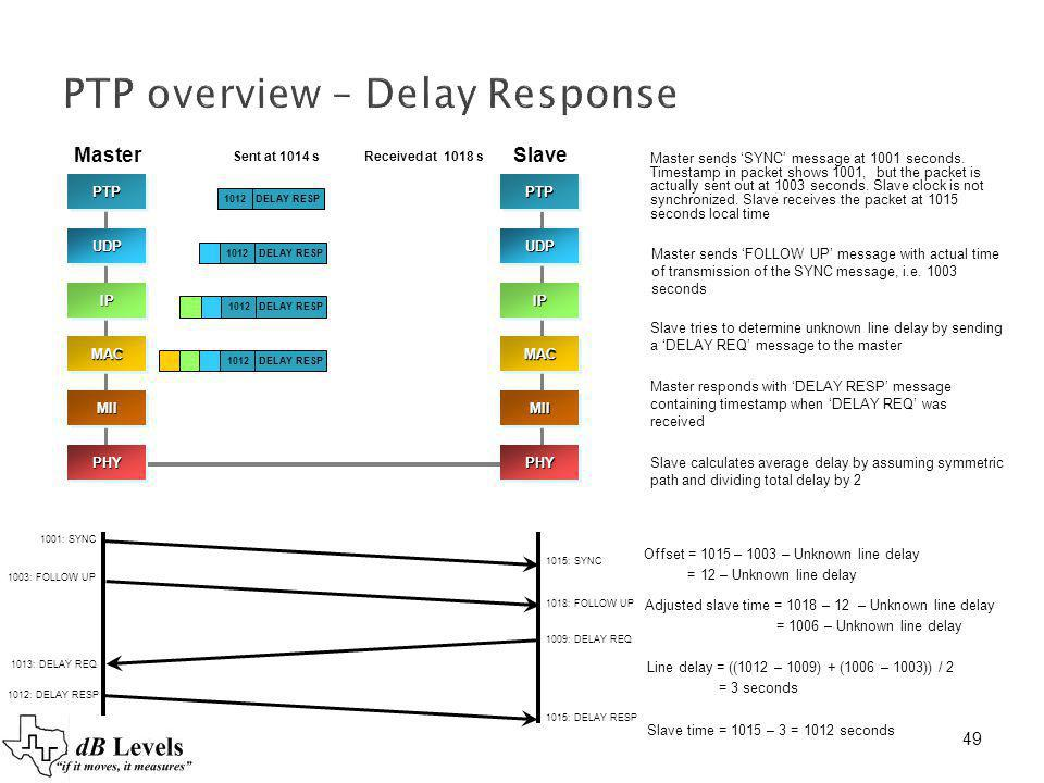 49 PTP overview – Delay Response 1012DELAY RESP1012DELAY RESP 1012 DELAY RESP PTPPTPUDPUDP IPIP MACMAC PHYPHY MIIMIIPTPPTPUDPUDP IPIP MACMAC PHYPHY MIIMII 1012: DELAY RESP 1015: DELAY RESP MasterSlave Sent at 1014 sReceived at 1018 s Master sends FOLLOW UP message with actual time of transmission of the SYNC message, i.e.