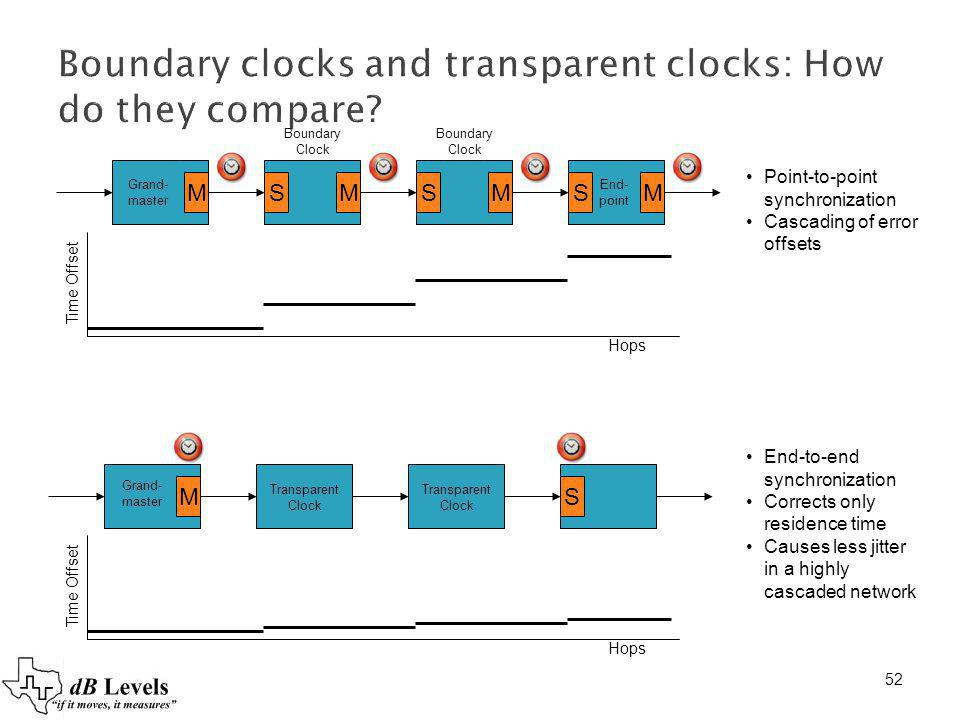 52 Boundary clocks and transparent clocks: How do they compare? MSMSMSM Hops Time Offset MS Grand- master Grand- master Transparent Clock Transparent