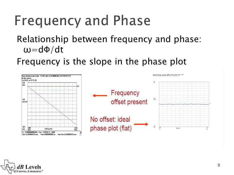 8 Frequency and Phase Relationship between frequency and phase: ω=dФ/dt Frequency is the slope in the phase plot