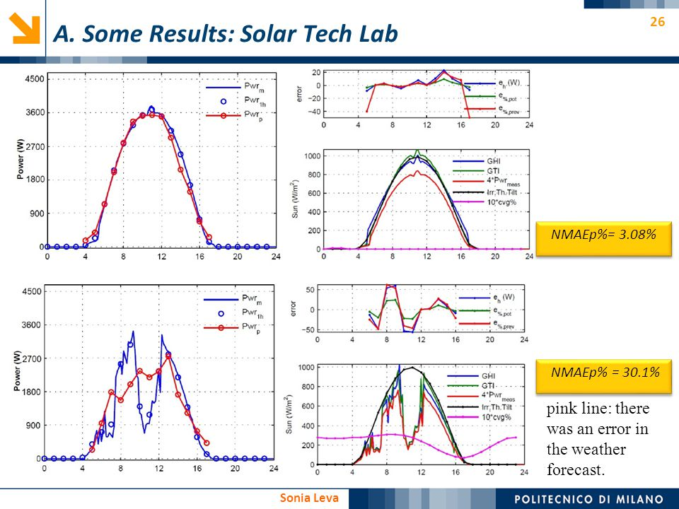 26 Sonia Leva NMAEp%= 3.08% NMAEp% = 30.1% A. Some Results: Solar Tech Lab pink line: there was an error in the weather forecast.