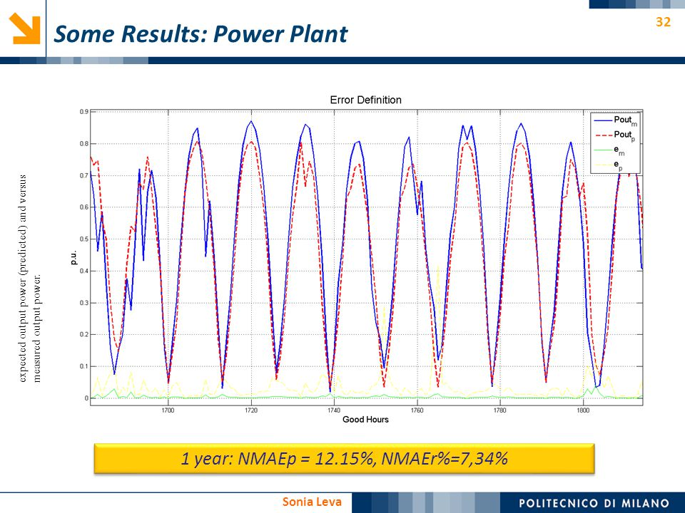 32 Sonia Leva Some Results: Power Plant expected output power (predicted) and versus measured output power. 1 year: NMAEp = 12.15%, NMAEr%=7,34%