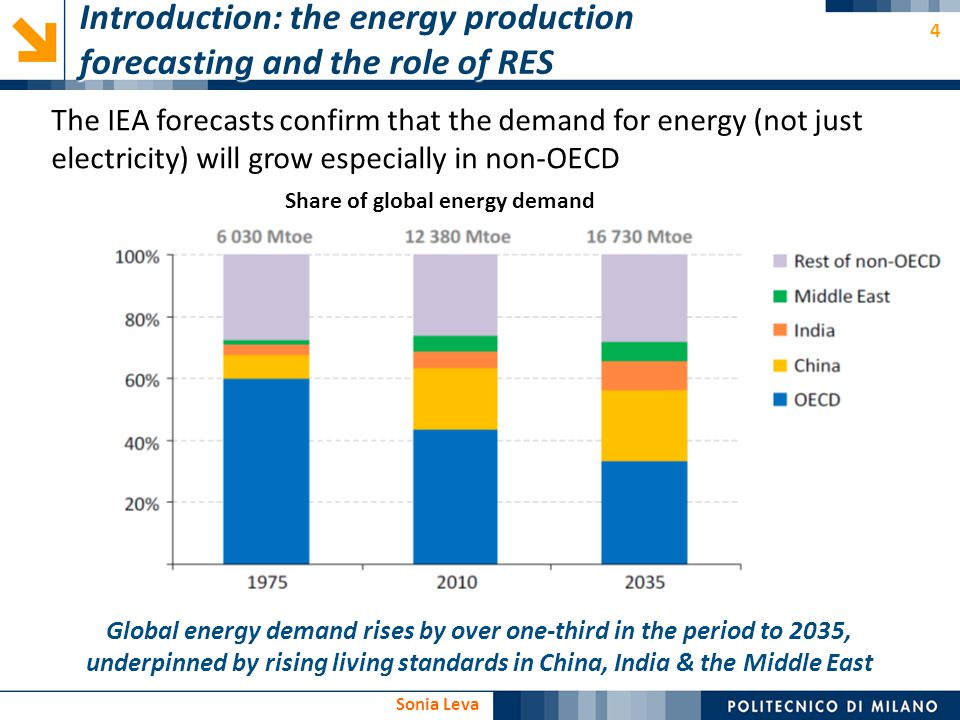 4 Sonia Leva the energy production forecasting and the role of RES Introduction: the energy production forecasting and the role of RES The IEA forecas