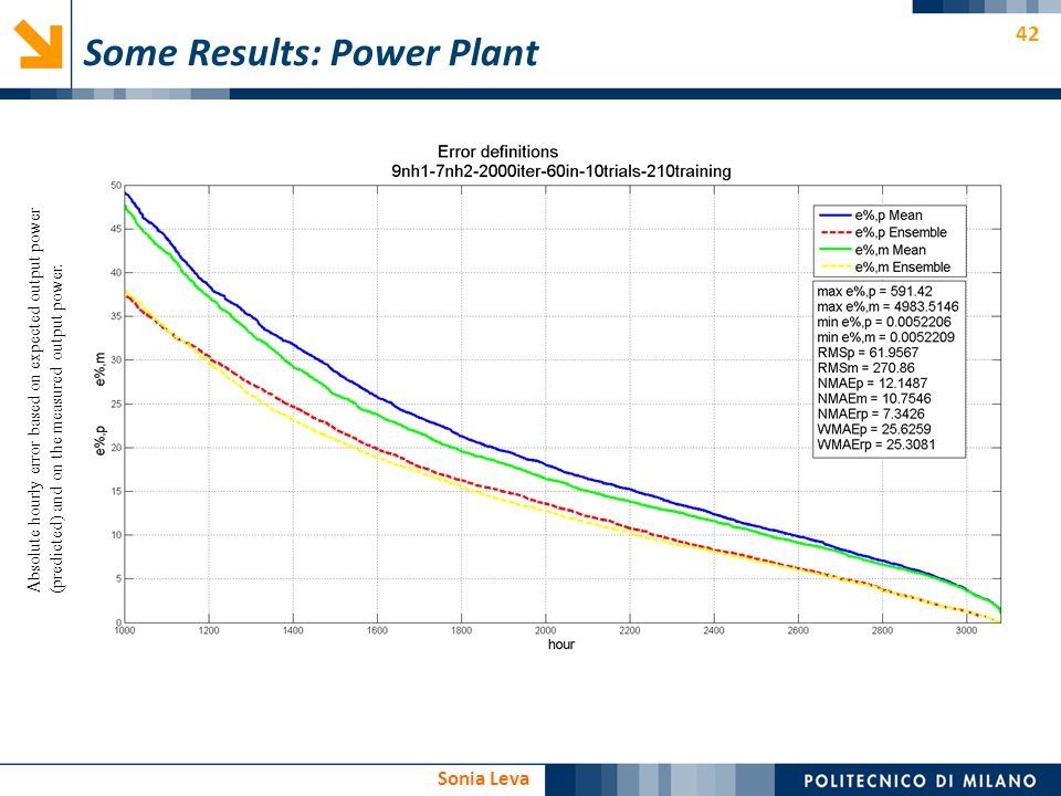 42 Sonia Leva Some Results: Power Plant Absolute hourly error based on expected output power (predicted) and on the measured output power.